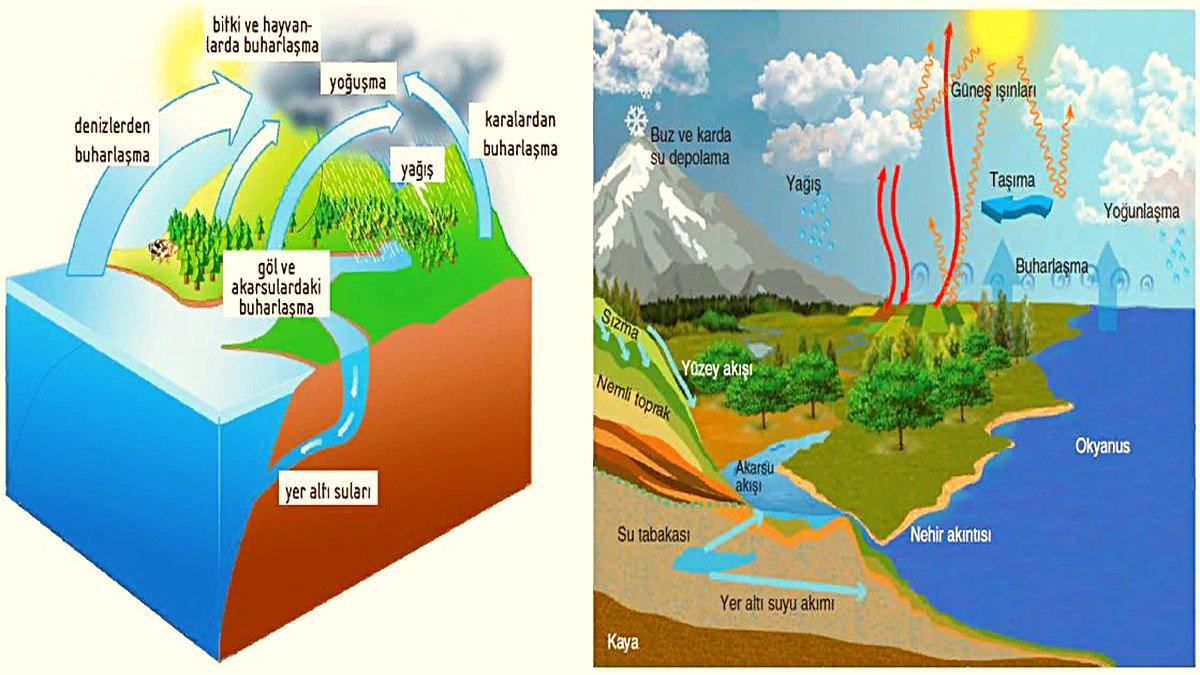 Dünya atmosferinde bulunan oksijen miktarı zaman içerisinde azalarak, Dünya'nın yaşama uygun olmayan bir gezegen haline geleceği tahmin ediliyor. Peki bunun olması için ne kadar zaman var?